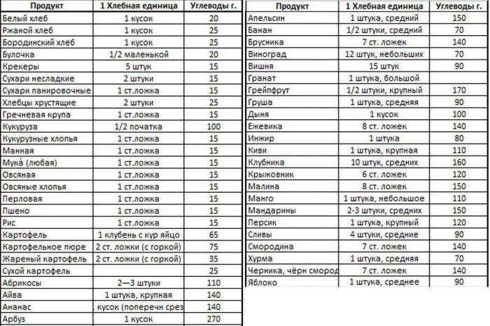 список продуктов с ХЕ и углеводами