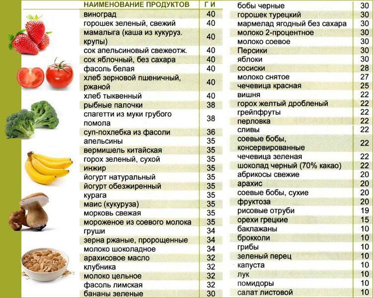 список диетической еды