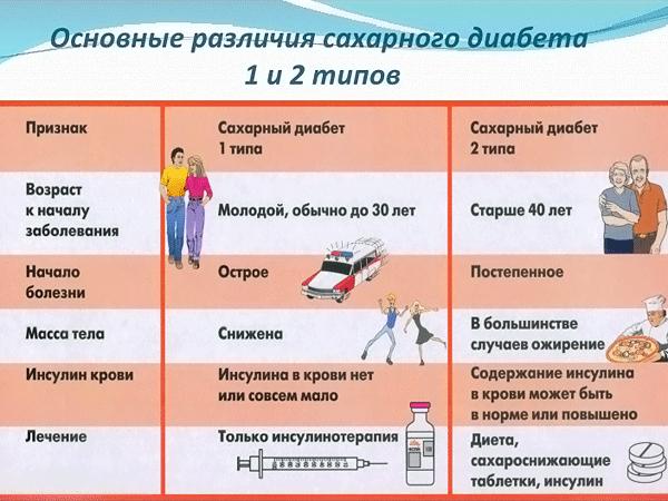 Диабет 1 и 2 типа (разница); в чем отличия видов сахарной болезни