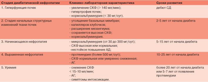 классификация нефропатии
