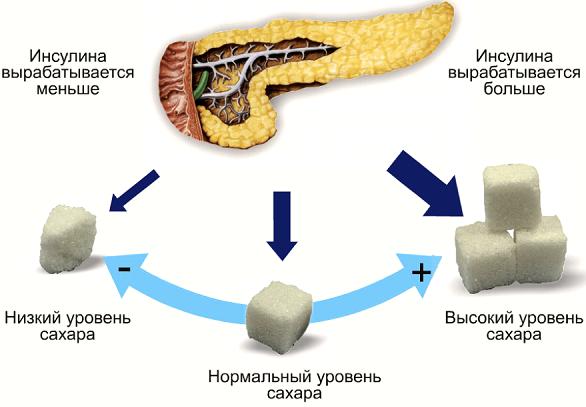 отклонение от нормы сахара в крови