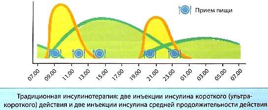 схема традиционной инсулинотерапии